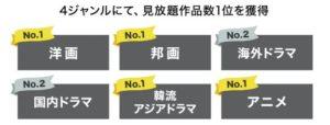 U-NEXT:圧倒的な配信本数!日本最大級の動画配信!サービス 見放題動画20万本、レンタル動画2万本を配信中!